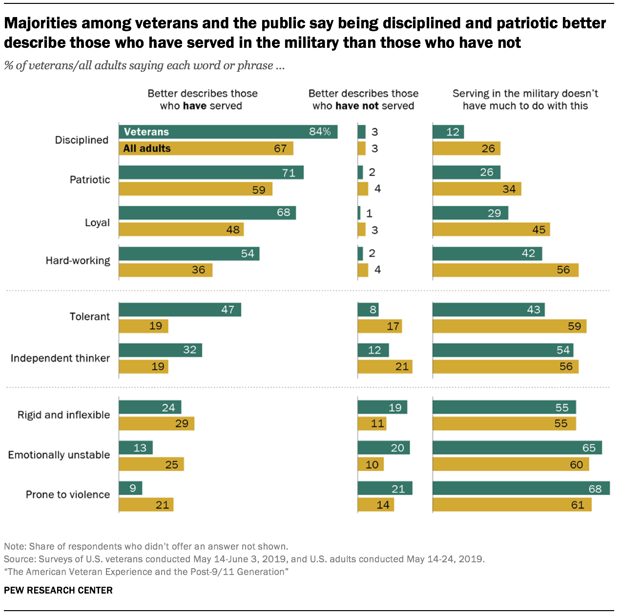 Majorities among veterans and the public say being disciplined and patriotic better describe those who have served in the military than those who have not