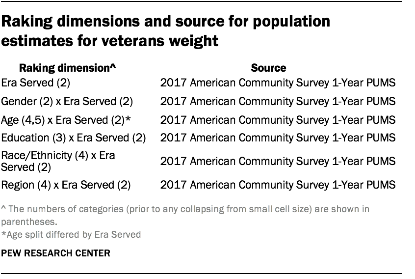 Raking dimensions and source for population estimates for veterans weight
