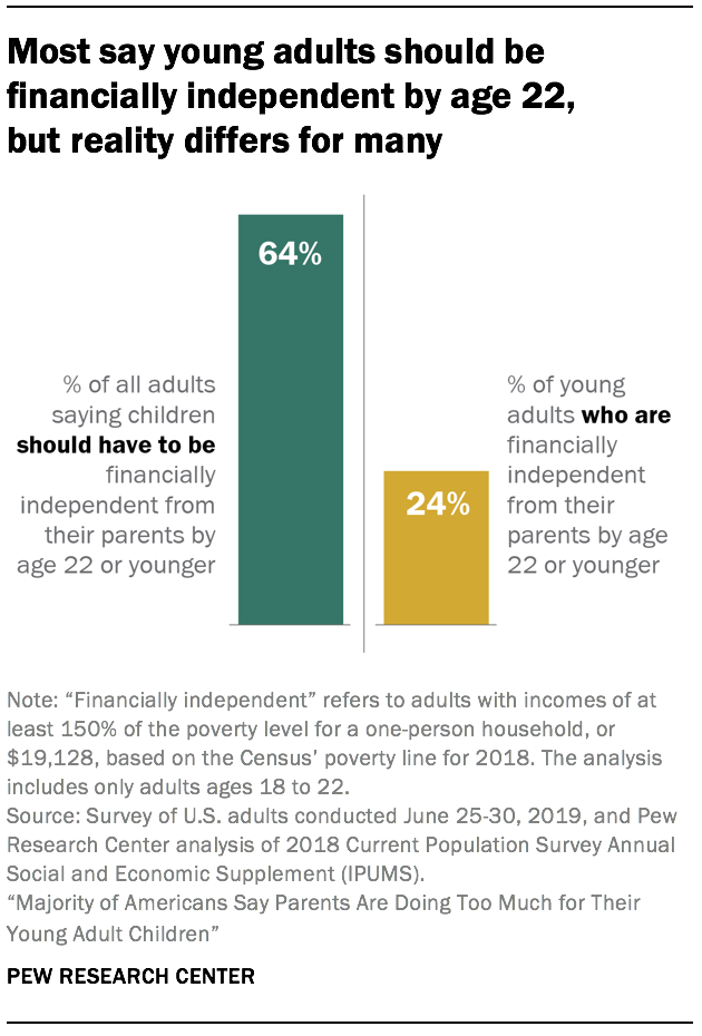 Most say young adults should be financially independent by age 22, but reality differs for many