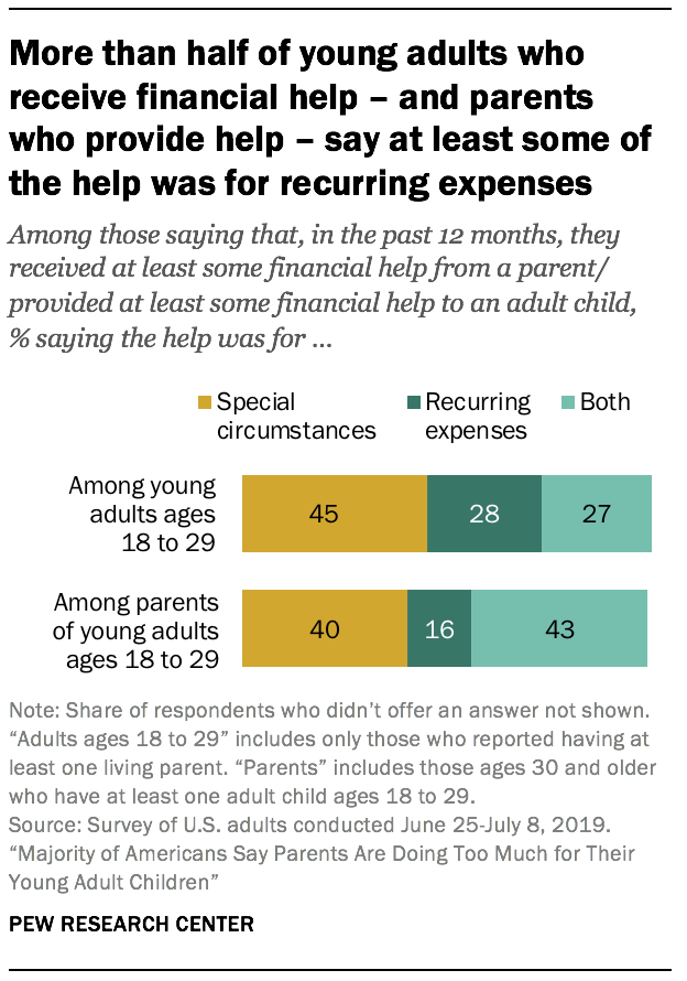 More than half of young adults who receive financial help - and parents who provide help - say at least some of the help was for recurring expenses