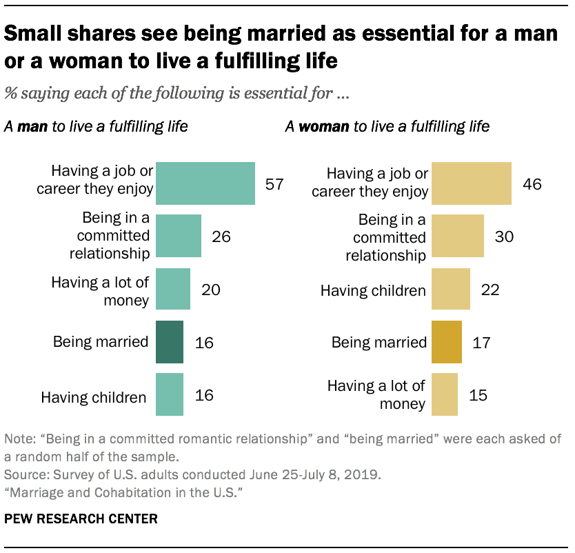 Small shares see being married as essential for a man or a woman to live a fulfilling life