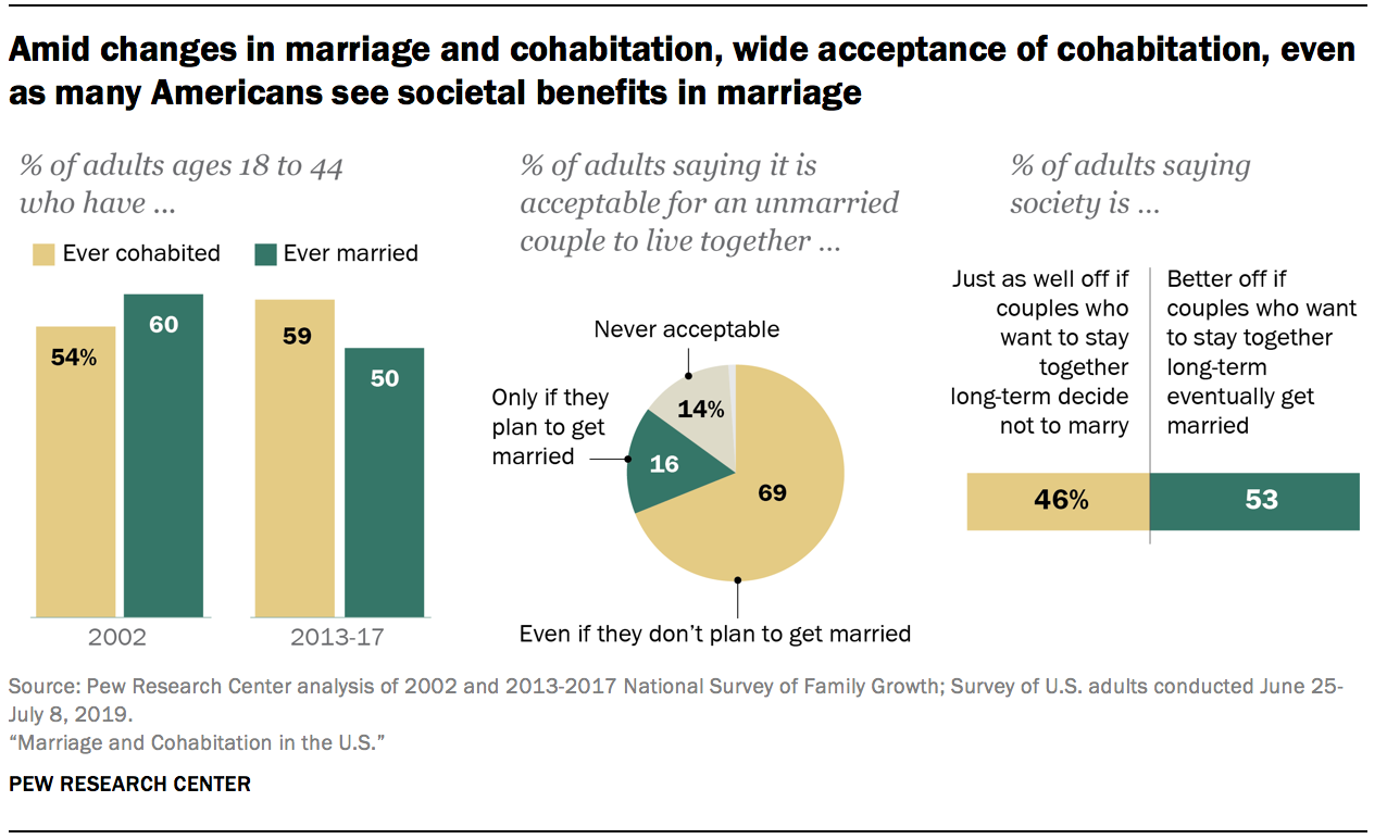 Amid changes in marriage and cohabitation, wide acceptance of cohabitation, even as many Americans see societal benefits in marriage