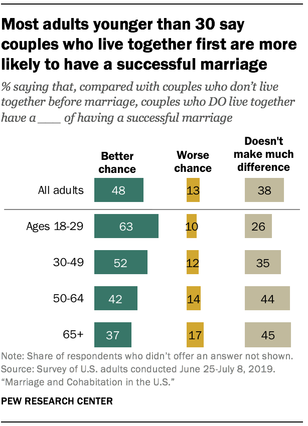 Most adults younger than 30 say couples who live together first are more likely to have a successful marriage
