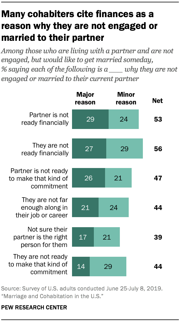 Many cohabiters cite finances as a reason why they are not engaged or married to their partner