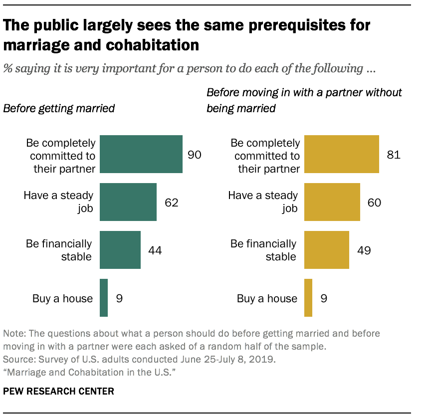 The public largely sees the same prerequisites for marriage and cohabitation