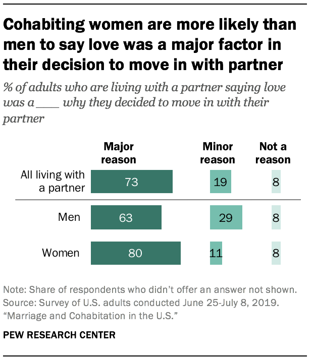 Cohabiting women are more likely than men to say love was a major factor in their decision to move in with partner