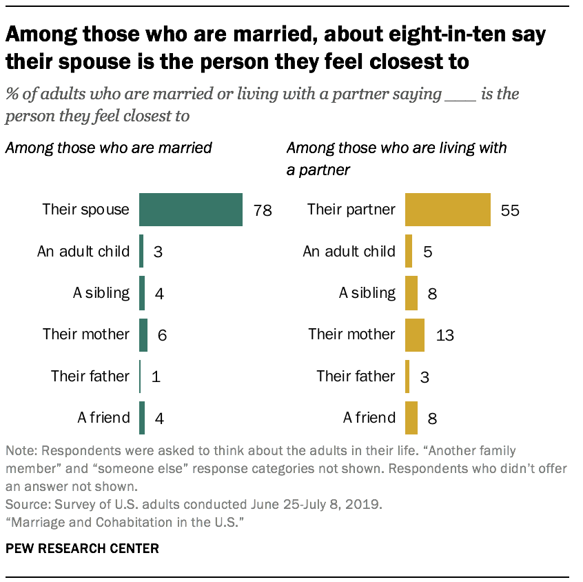 Among those who are married, about eight-in-ten say their spouse is the person they feel closest to