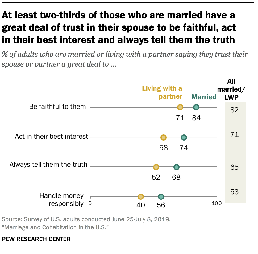 At least two-thirds of those who are married have a great deal of trust in their spouse to be faithful, act in their best interest and always tell them the truth