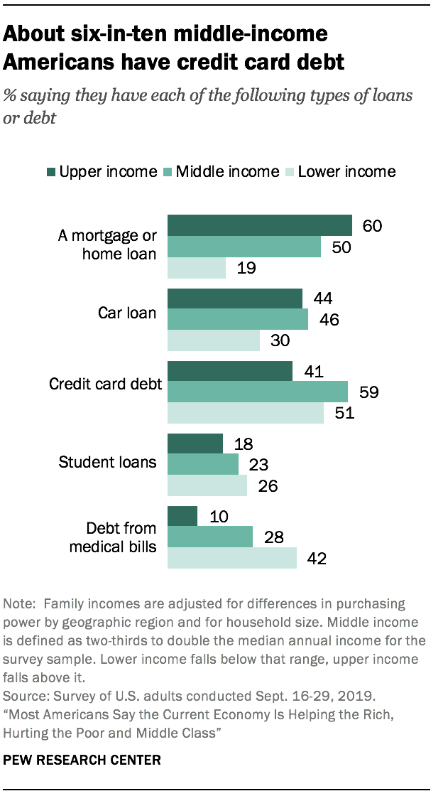 About six-in-ten middle-income Americans have credit card debt