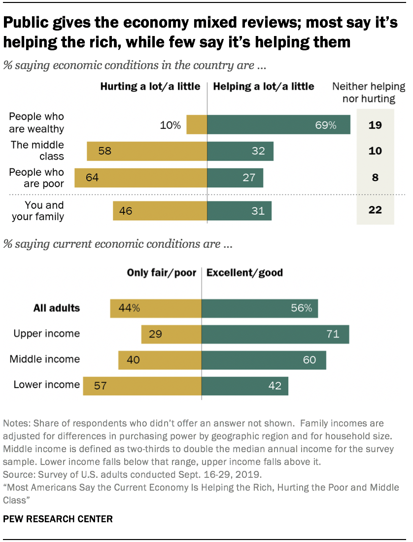 Public gives the economy mixed reviews; most say it's helping the rich, while few say it's helping them