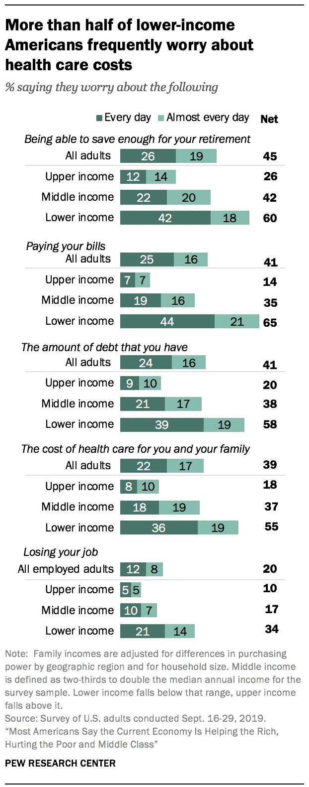More than half of lower-income Americans frequently worry about health care costs