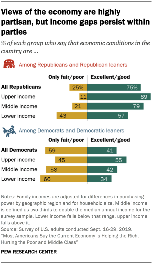 Views of the economy are highly partisan, but income gaps persist within parties