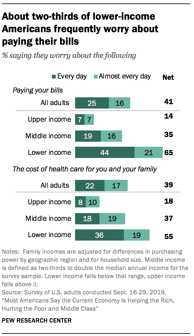 About two-thirds of lower-income Americans frequently worry about paying their bills