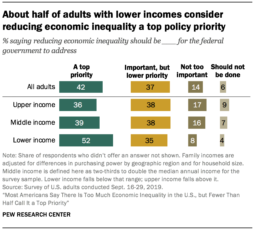 About half of adults with lower incomes consider reducing economic inequality a top policy priority