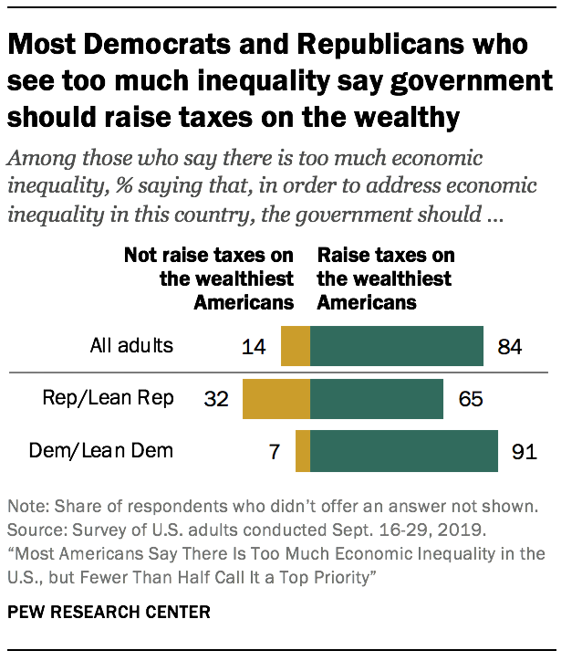 Most Democrats and Republicans who see too much inequality say government should raise taxes on the wealthy