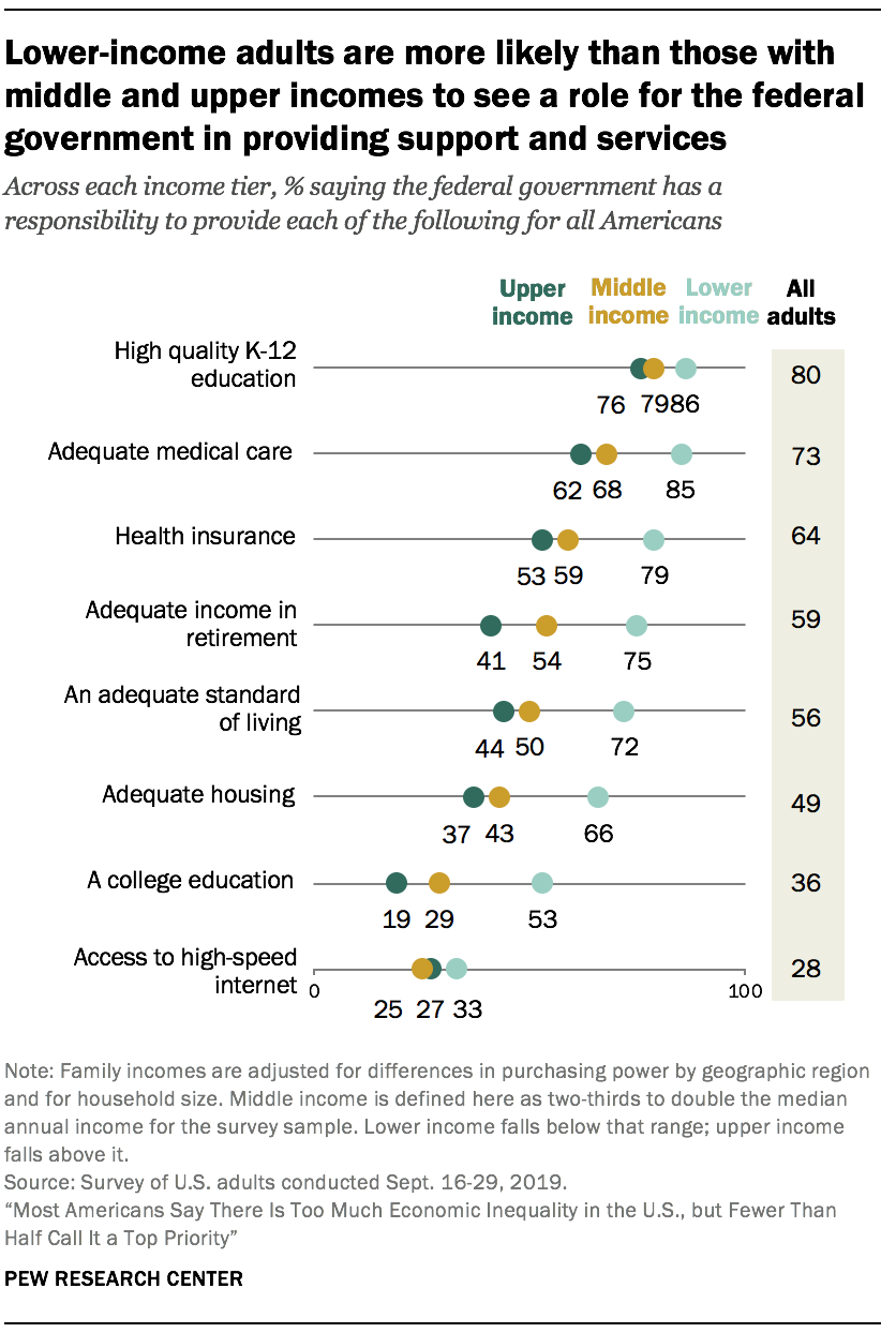 Lower-income adults are more likely than those with middle and upper incomes to see a role for the federal government in providing support and services