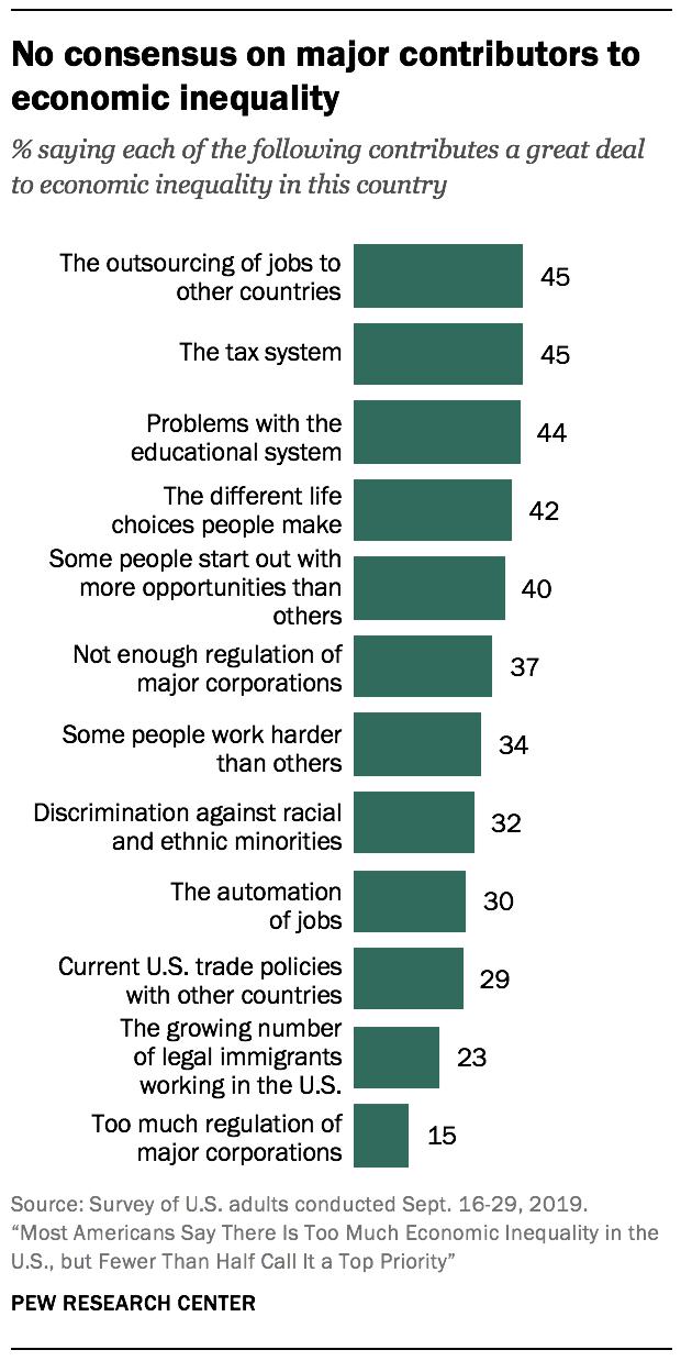 No consensus on major contributors to economic inequality