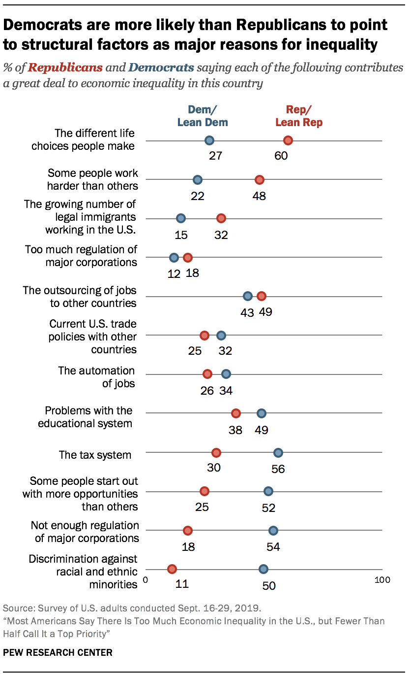 Democrats are more likely than Republicans to point to structural factors as major reasons for inequality