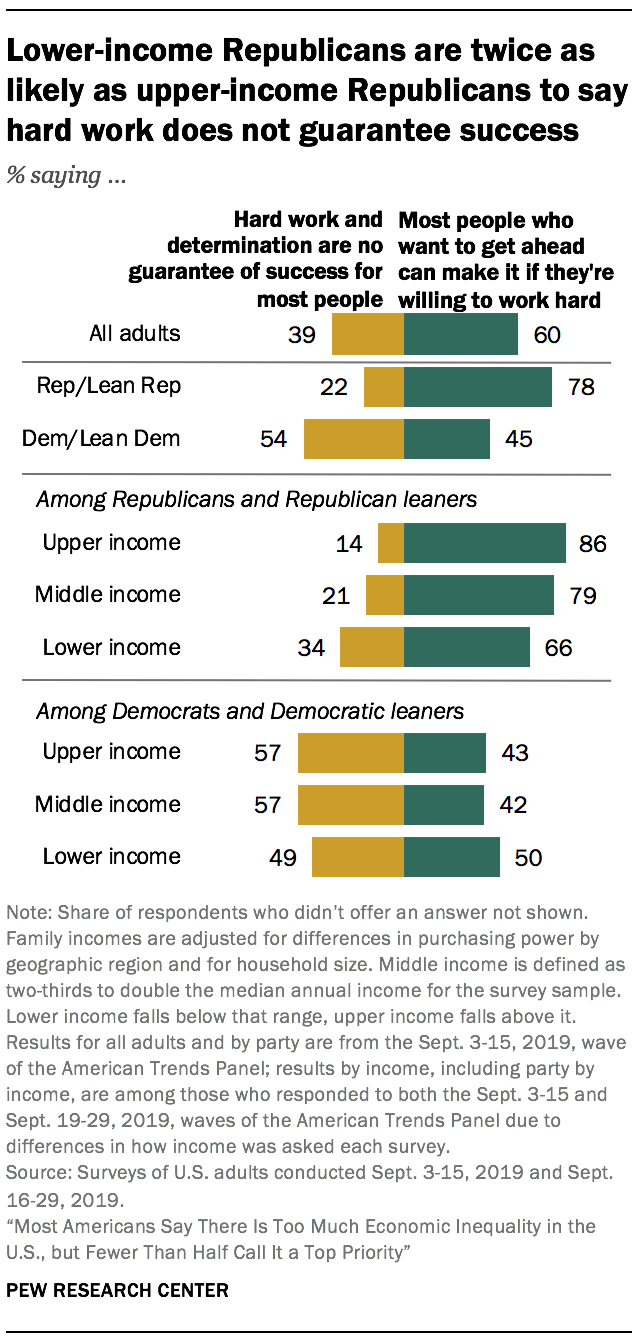 Lower-income Republicans are twice as likely as upper-income Republicans to say hard work does not guarantee success