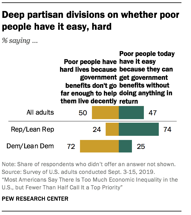Deep partisan divisions on whether poor people have it easy, hard