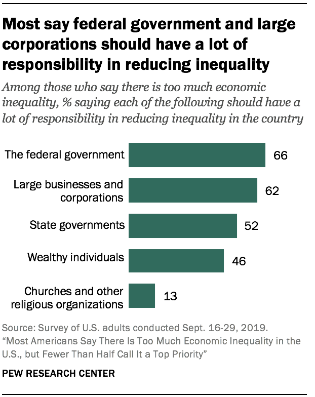 Most say federal government and large corporations should have a lot of responsibility in reducing inequality