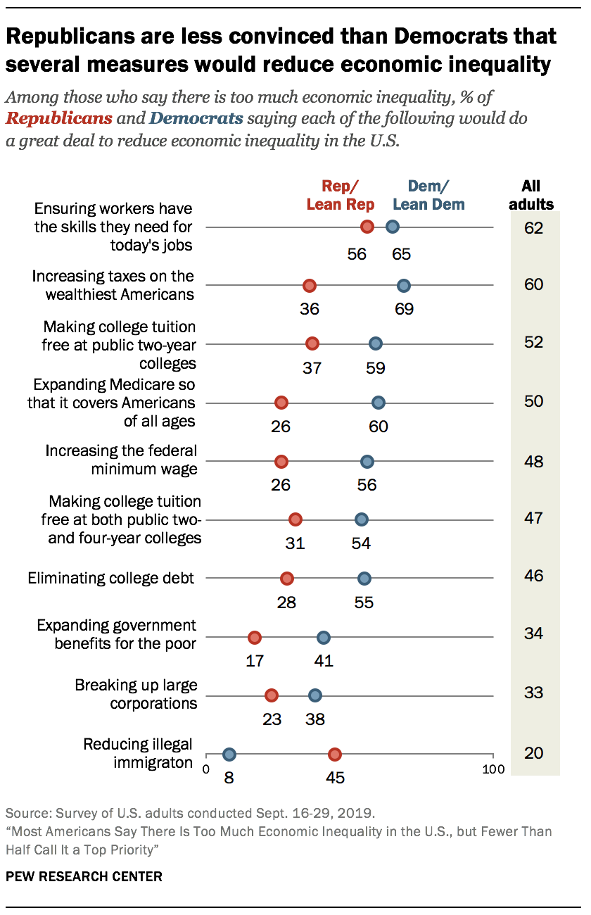 Republicans are less convinced than Democrats that several measures would reduce economic inequality