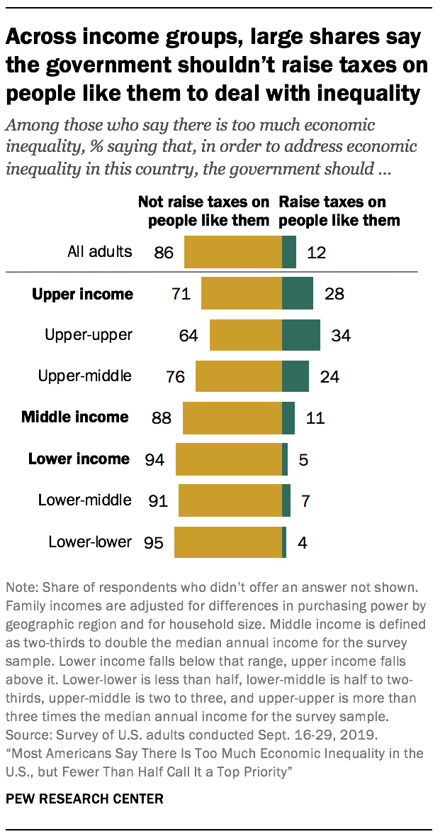 Across income groups, large shares say the government shouldn't raise taxes on people like them to deal with inequality