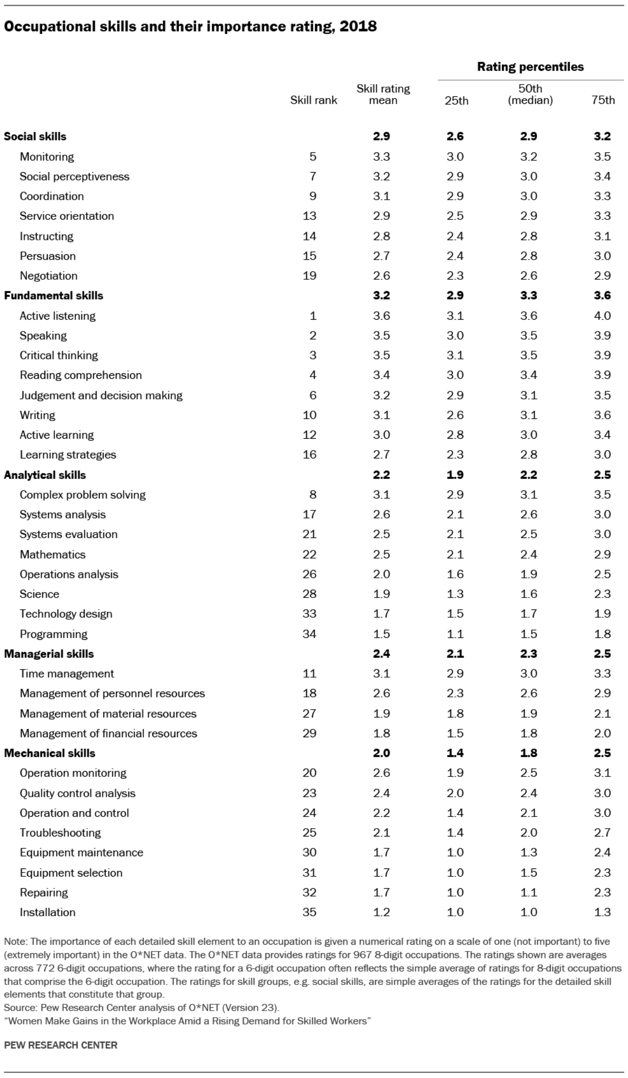 Occupational skills and their importance rating, 2018