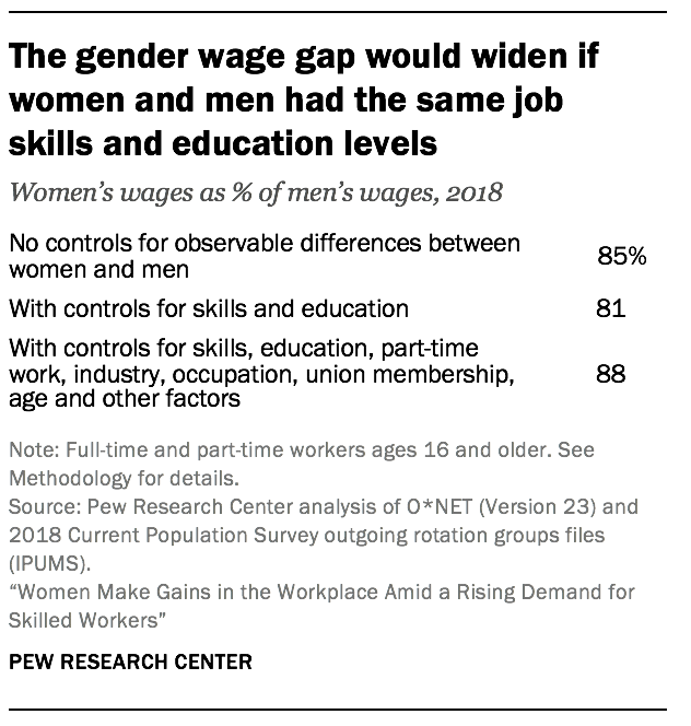 The gender wage gap would widen if women and men had the same job skills and education levels