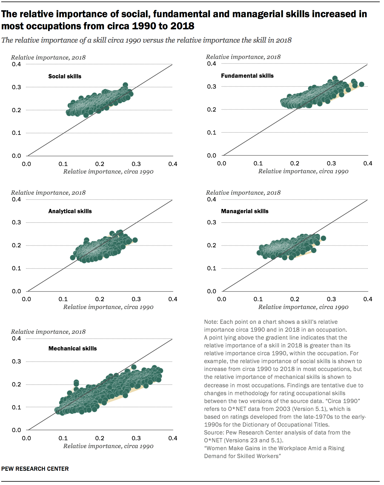 The relative importance of social, fundamental and managerial skills increased in most occupations from circa 1990 to 2018