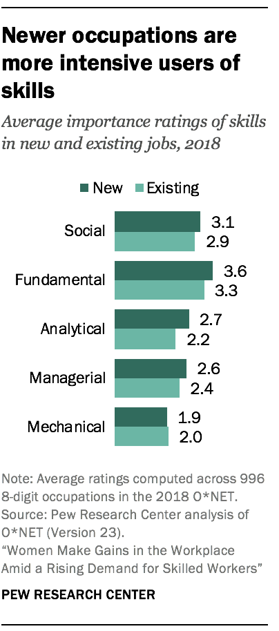 Newer occupations are more intensive users of skills