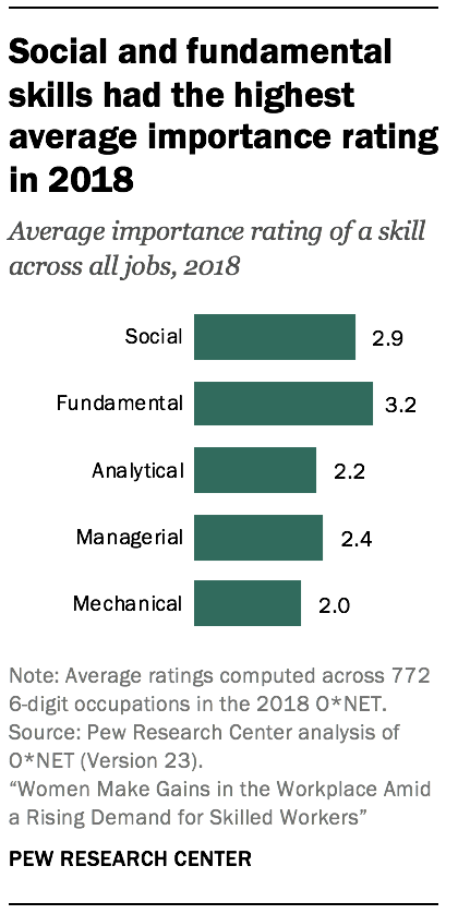 Social and fundamental skills had the highest average importance rating in 2018