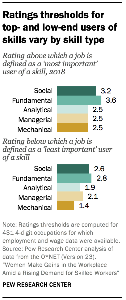 Ratings thresholds for top- and low-end users of skills vary by skill type