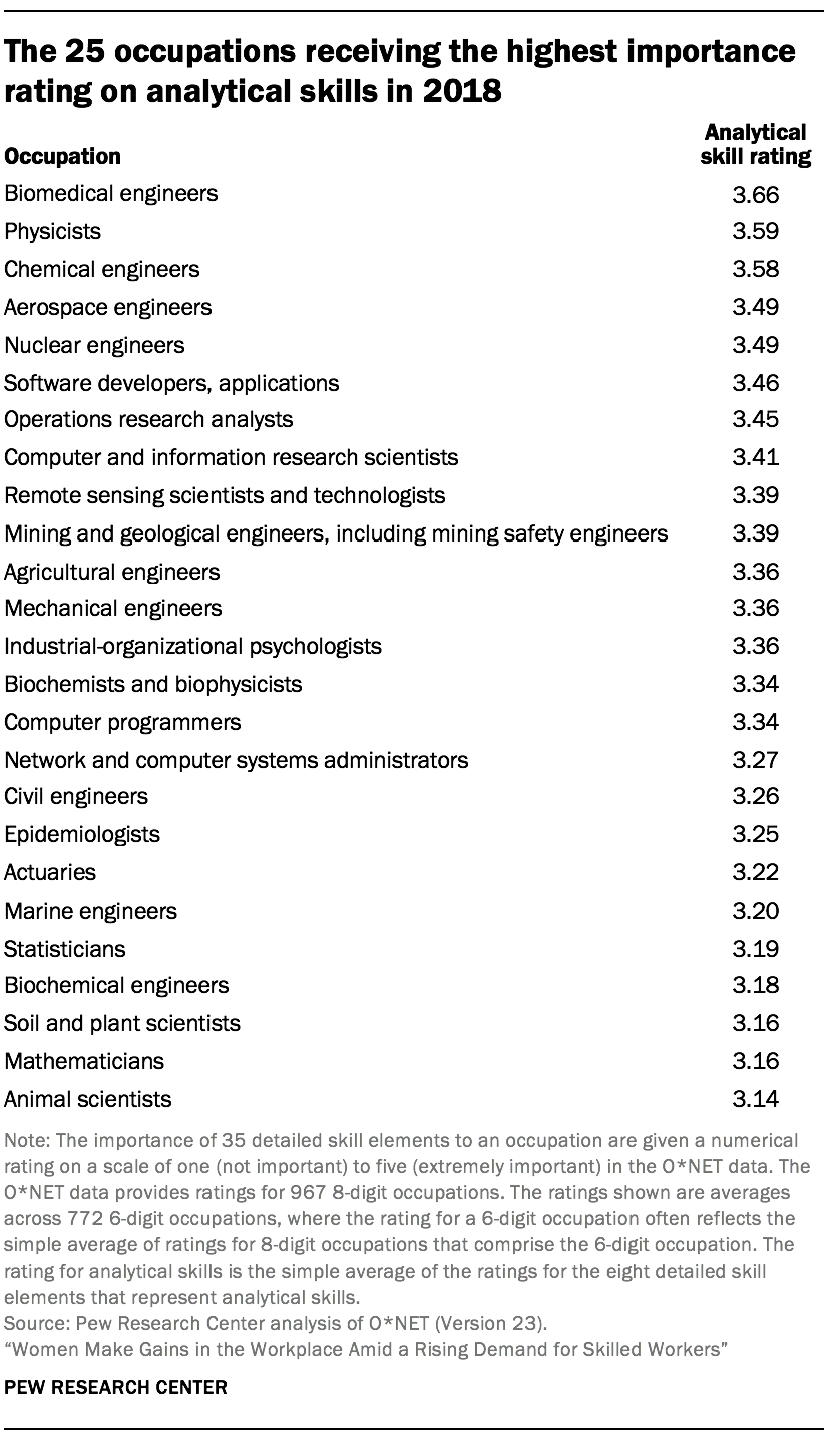 The 25 occupations receiving the highest importance rating on analytical skills in 2018