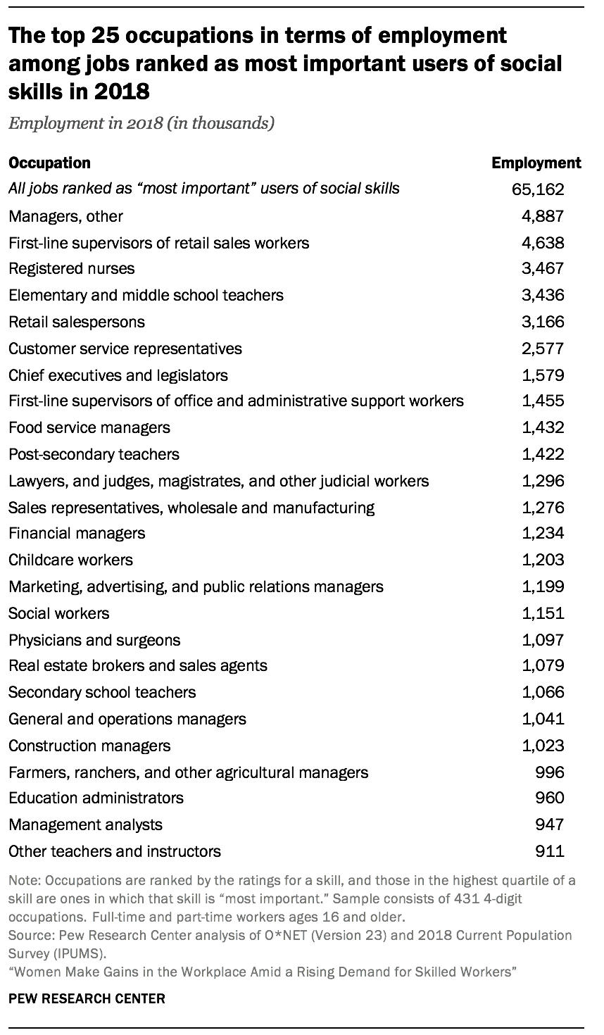 The top 25 occupations in terms of employment among jobs ranked as most important users of social skills in 2018