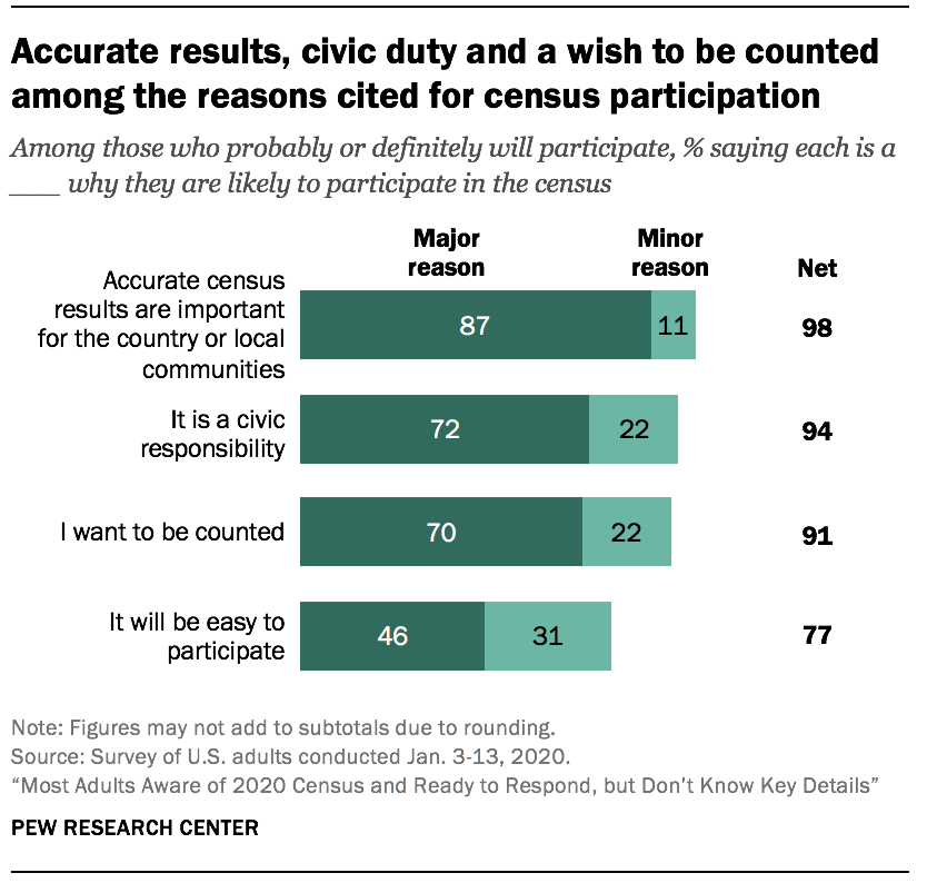 Accurate results, civic duty and a wish to be counted among the reasons cited for census participation