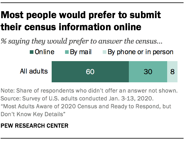 Most people would prefer to submit their census information online