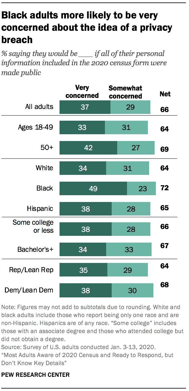 Black adults more likely to be very concerned about the idea of a privacy breach