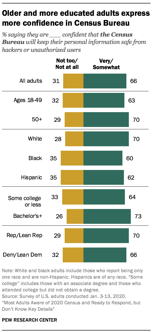 Older and more educated adults express more confidence in Census Bureau