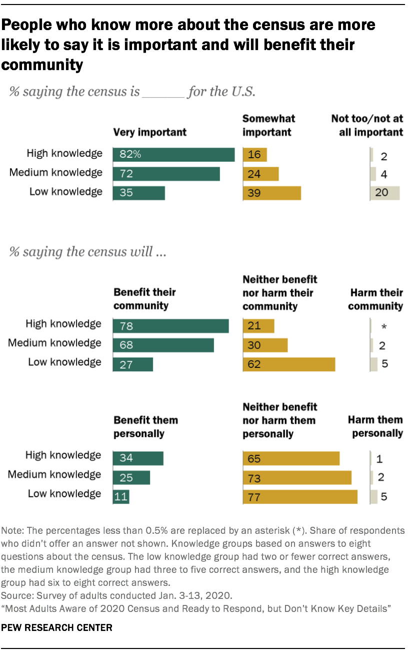 People who know more about the census are more likely to say it is important and will benefit their community