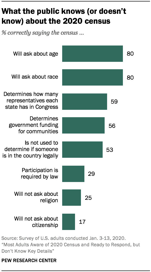 What the public knows (or doesn't know) about the 2020 census