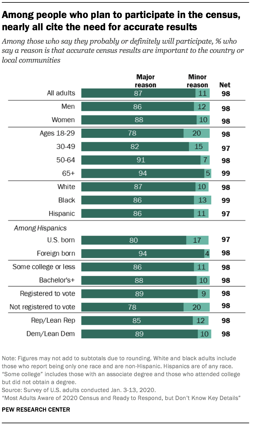 Among people who plan to participate in the census, nearly all cite the need for accurate results