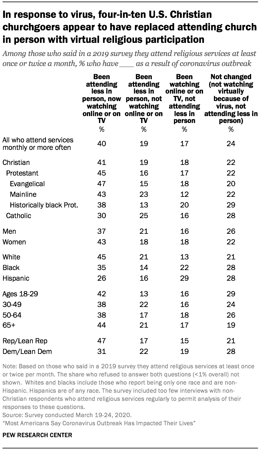 In response to virus, four-in-ten U.S. Christian churchgoers appear to have replaced attending church in person with virtual religious participation