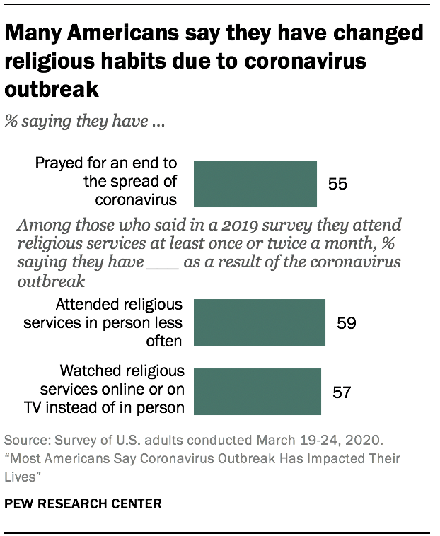 Many Americans say they have changed religious habits due to coronavirus outbreak