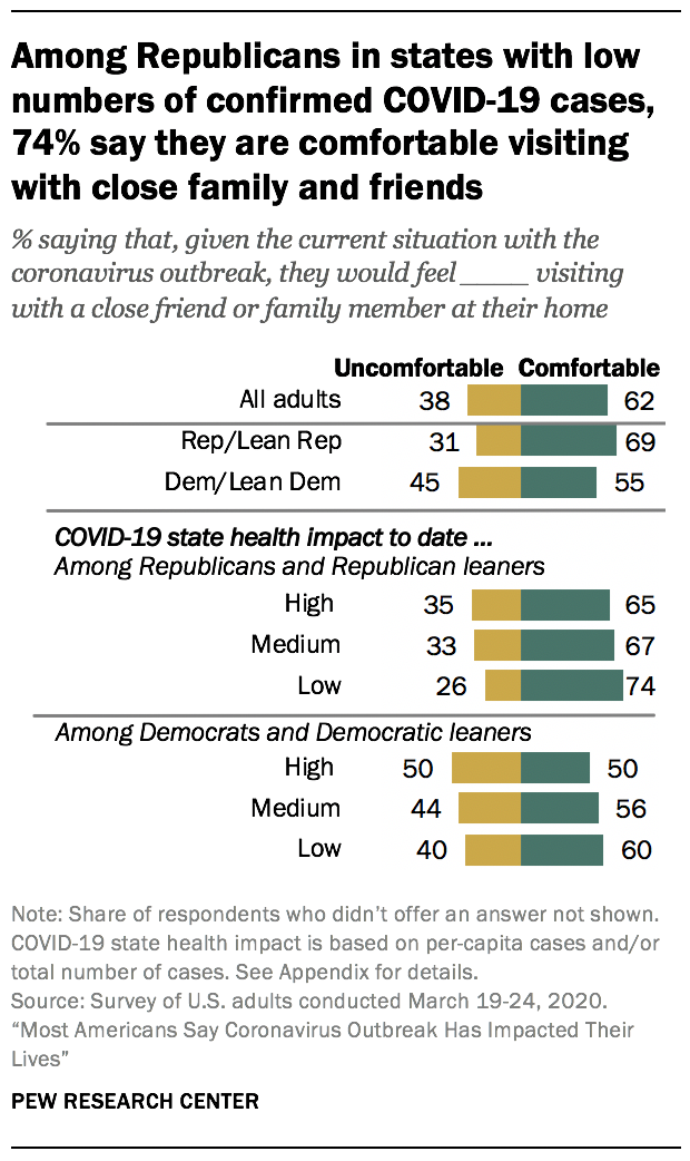 Among Republicans in states with low numbers of confirmed COVID-19 cases, 74% say they are comfortable visiting with close family and friends