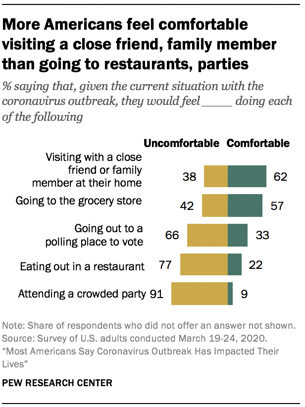 More Americans feel comfortable visiting a close friend, family member than going to restaurants, parties