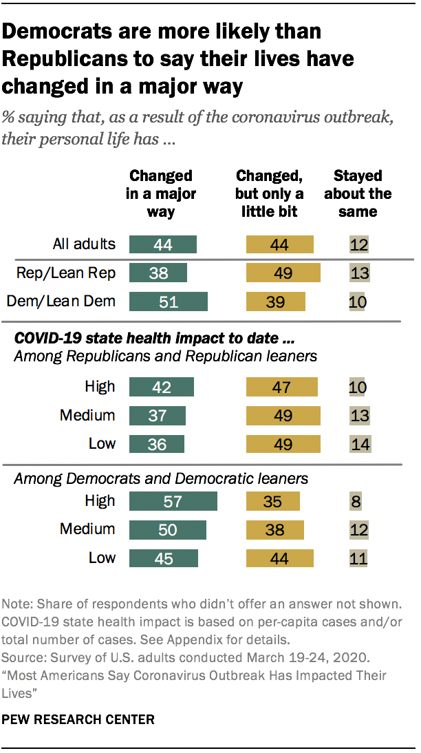 Democrats are more likely than Republicans to say their lives have changed in a major way
