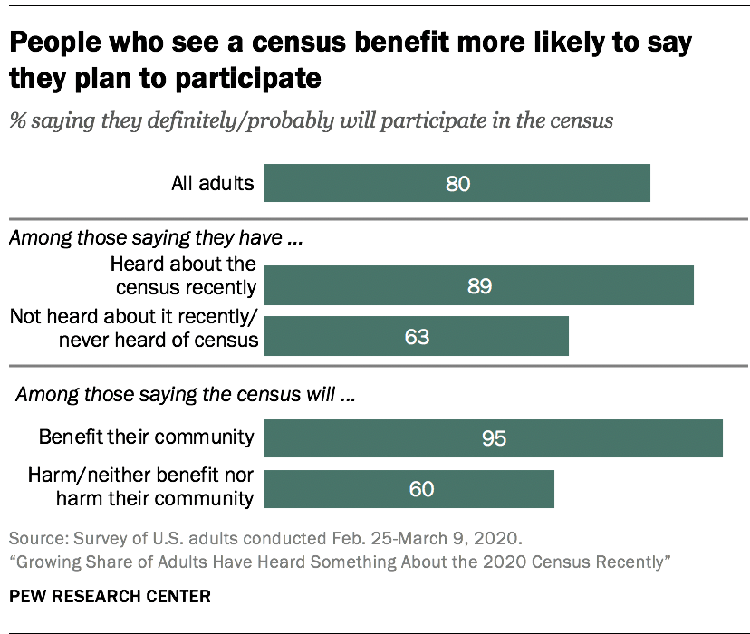 People who see a census benefit more likely to say they plan to participate