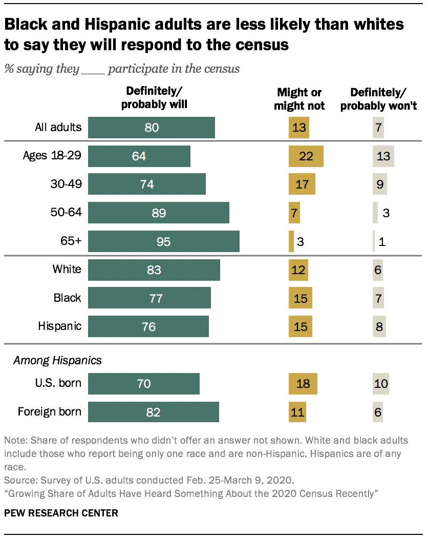 Black and Hispanic adults are less likely than whites to say they will respond to the census