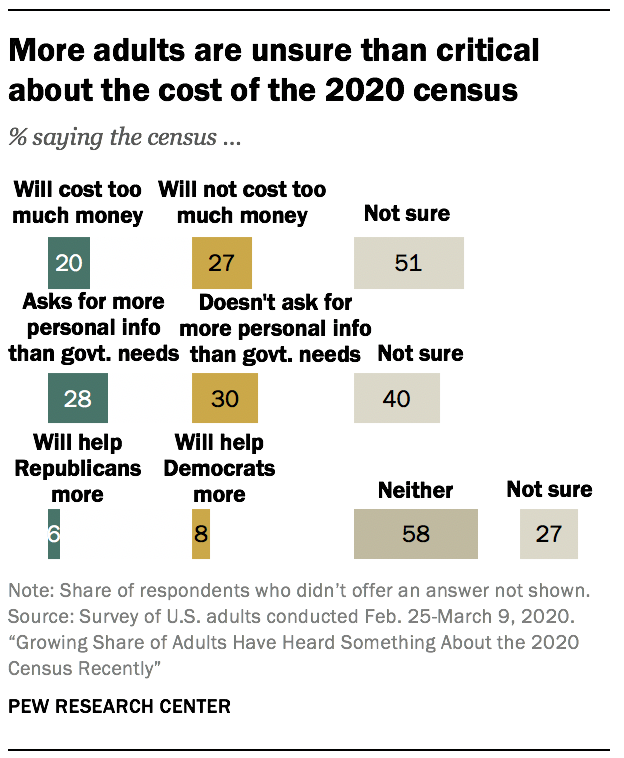 More adults are unsure than critical about the cost of the 2020 census